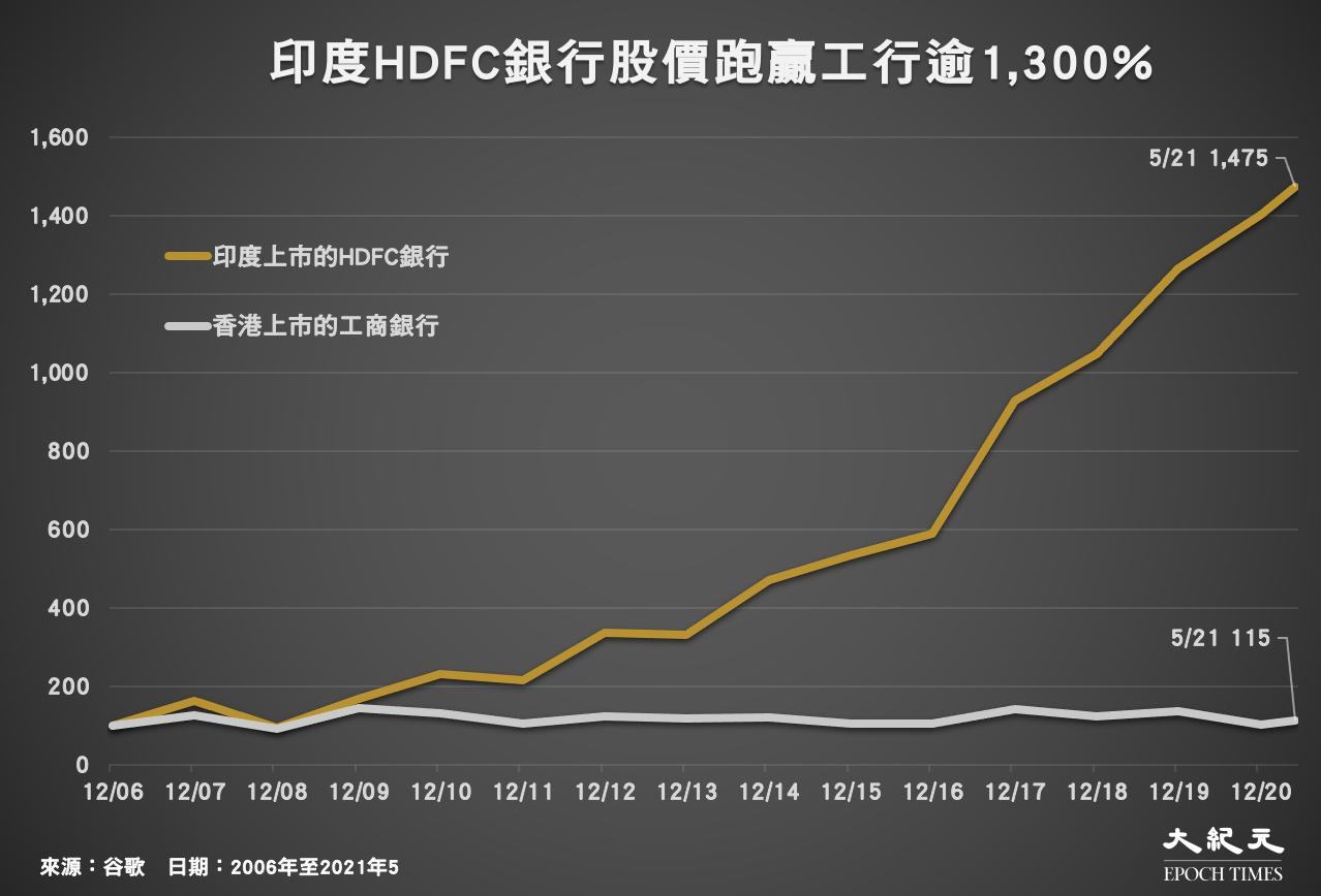 印度HDFC銀行股價跑贏工行逾1,300%;日期:2006年至2021年5月。(來源:谷歌/大紀元製圖)