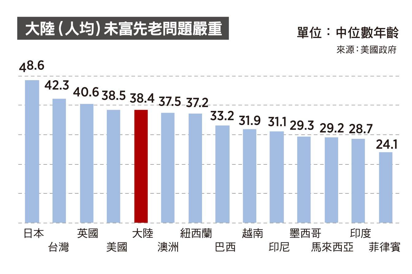 大陸(人均)未富先老問題嚴重(來源:美國政府/大紀元製圖)