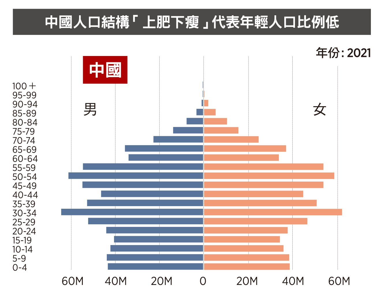 中國人口結構「上肥下瘦」代表年輕人口比例低。(大紀元製圖)