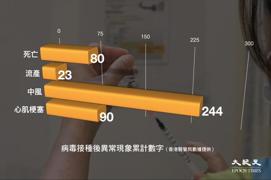 過去一周多12人打針後離世 4人流產