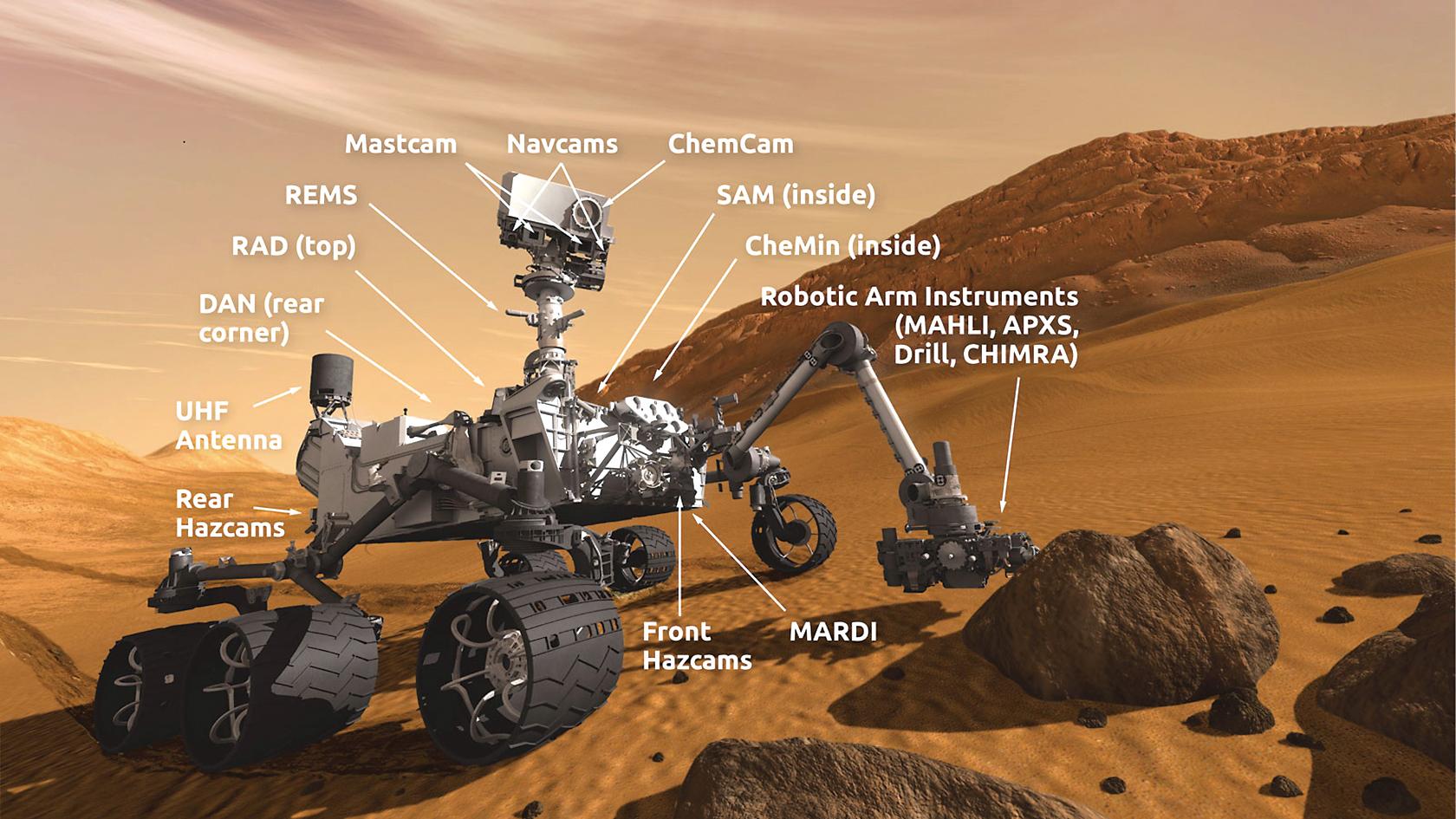 好奇號火星探測車及其上的各種儀器裝置,其中包括樣品分析(SAM)和化學礦物儀器(CheMin)。(NASA)