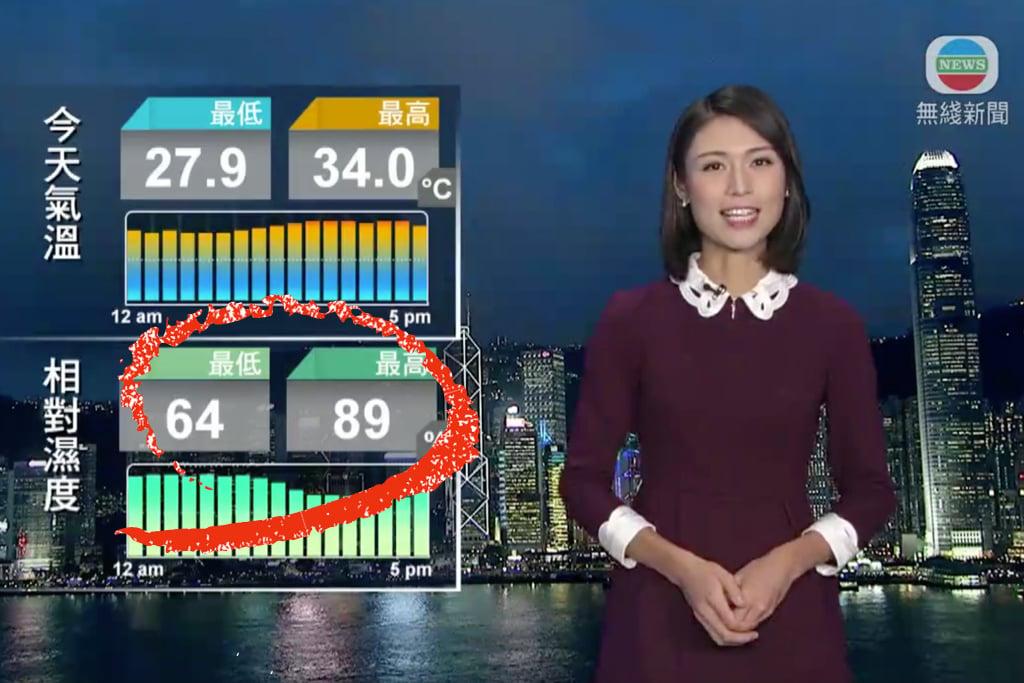 無線新聞的天氣報告昨晚(3日)報導昨日的最低和最高相對濕度分別為64%和89%,組成「6489」字樣。(圖片來自無綫新聞6月3日天氣報告截圖)