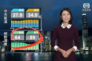 TVB天氣報告現「6489」畫面 天文台證濕度數據正確