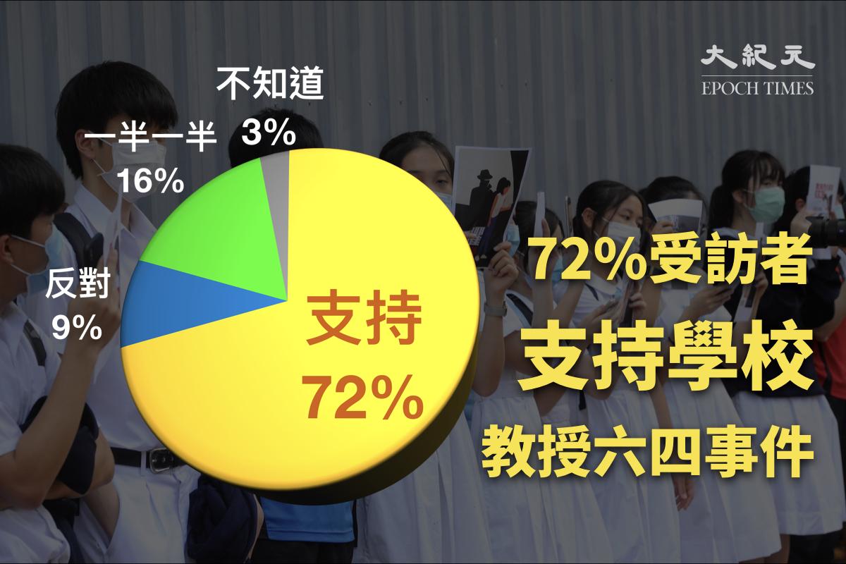 6月4日香港民研公佈調查,結果顯示逾七成受訪者支持學校教授六四事件相關課題。(大紀元製圖)