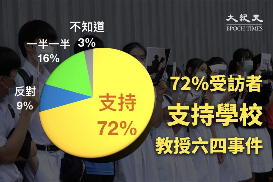 民研:逾七成受訪者支持學校教授六四事件