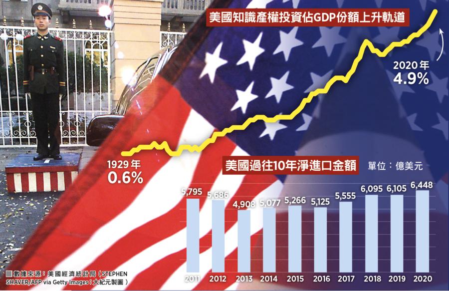【談股論金】大陸也是「經濟靠美國」