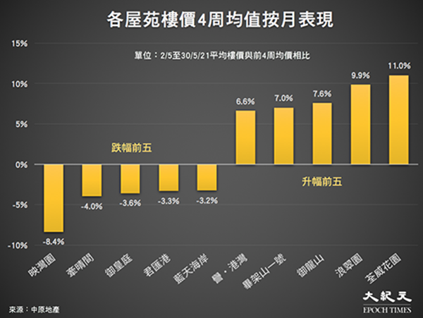 香港屋苑2/5至30/5/21平均樓價與前4周均價相比。(中原地產/大紀元製圖)