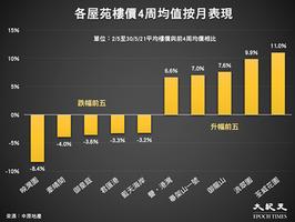香港樓價一周上升0.36% 新界東漲最多上揚2.11%