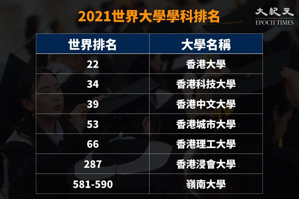 2021世界大學排名,香港大學繼續為七大之首,中大和理大的排名有所上升,不過另外4間大學的排名則有下跌。(大紀元製圖)