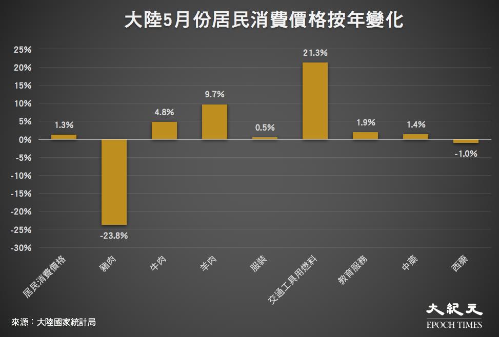 大陸2021年5月份居民消費價格按年變化。(來源:大陸國家統計局/大紀元製圖)