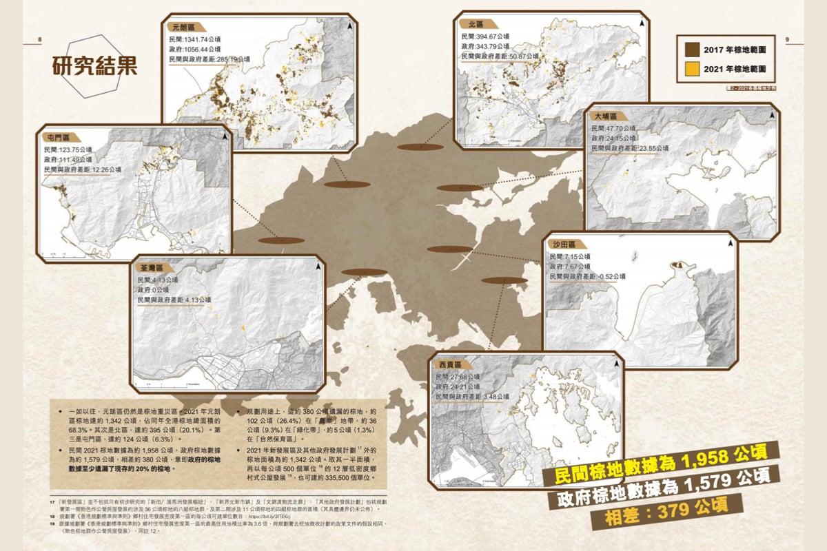 現時香港約有1985公頃棕地,而發展局及規劃署2019年公佈「新界棕地使用及作業現況研究」的數據,則指只有1579公頃,兩者相差近380公頃。(《失棕罪——香港棕地現況報告2021》)