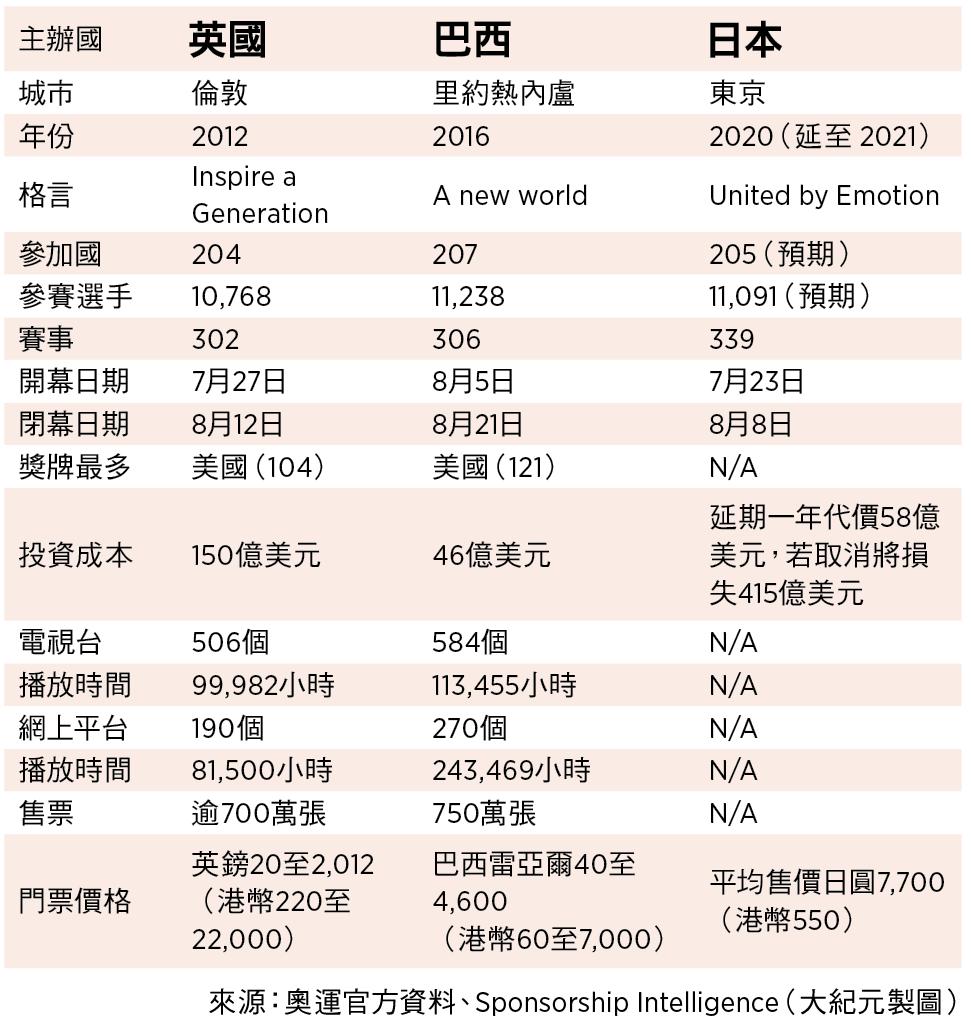 奧運主辦國開支比較(來源:奧運官方資料、Sponsorship Intelligence/大紀元製圖)