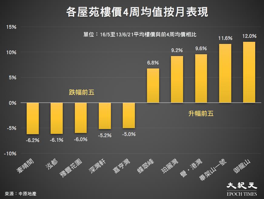 香港屋苑16/5至13/6/21平均樓價與前4周均價相比。(來源:中原地產/大紀元製圖)