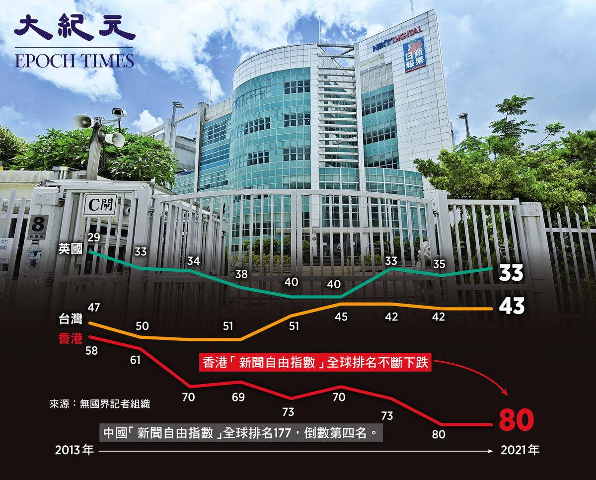 根據無國界記者組織每年發佈的「新聞自由指數」顯示,香港排名已由2013年的58位急降至今年的80位,而大陸更是長期貼近榜尾,排行177位(總數180),差過伊朗和伊拉克。(來源:無國界記者組織/大紀元製圖)