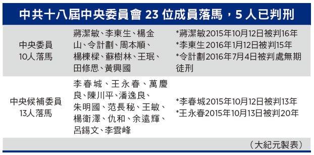 中共十八屆中央委員會成員23人被查