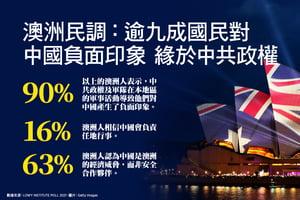 澳洲民調:逾九成國民對中國負面印象  緣於中共政權