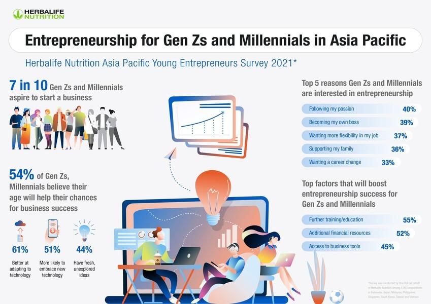 Herbalife調查指72%亞太區Z與Y世代欲創業