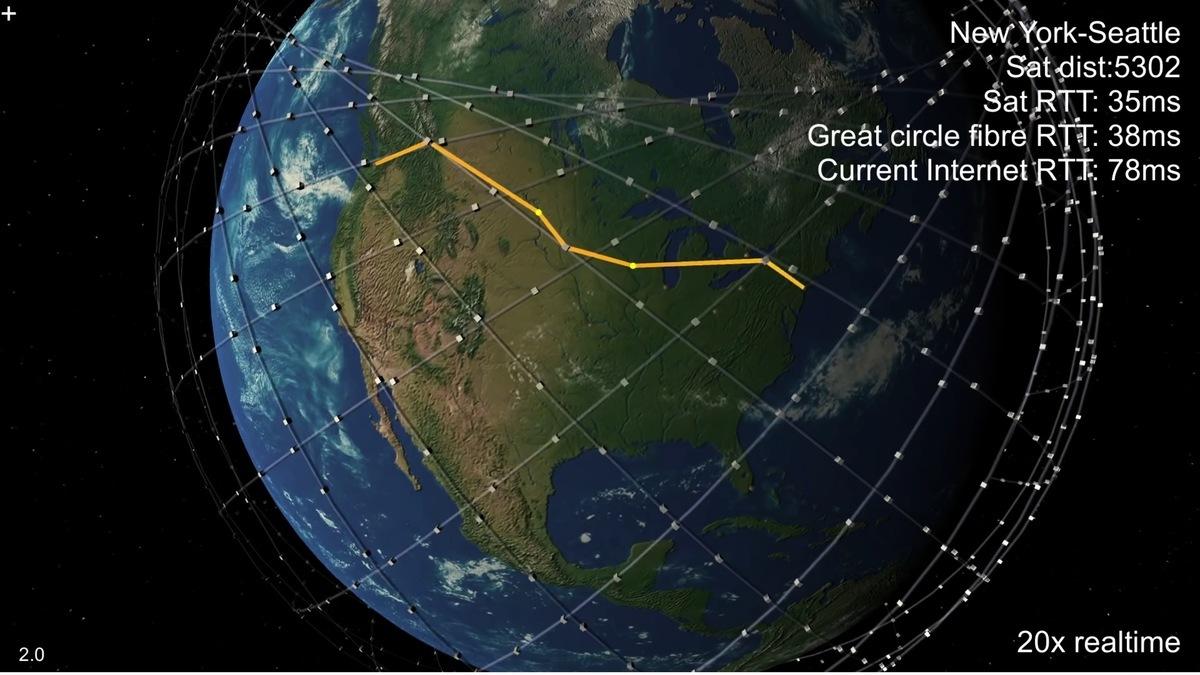 網絡高手模擬出來的「星鏈」衛星通過地面站和衛星之間組合接力,在紐約和西雅圖之間傳輸信號的示意圖。灰色的小方塊是低軌衛星。黃色的點是地面通信站。(視頻截圖)