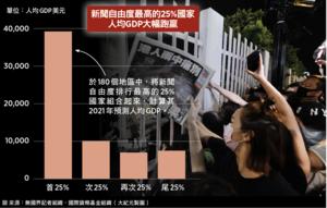 【談股論金】新聞自由與經濟釘在一起