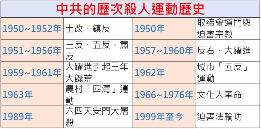 中共發佈建黨百年大事記 數千萬受害者被抹掉