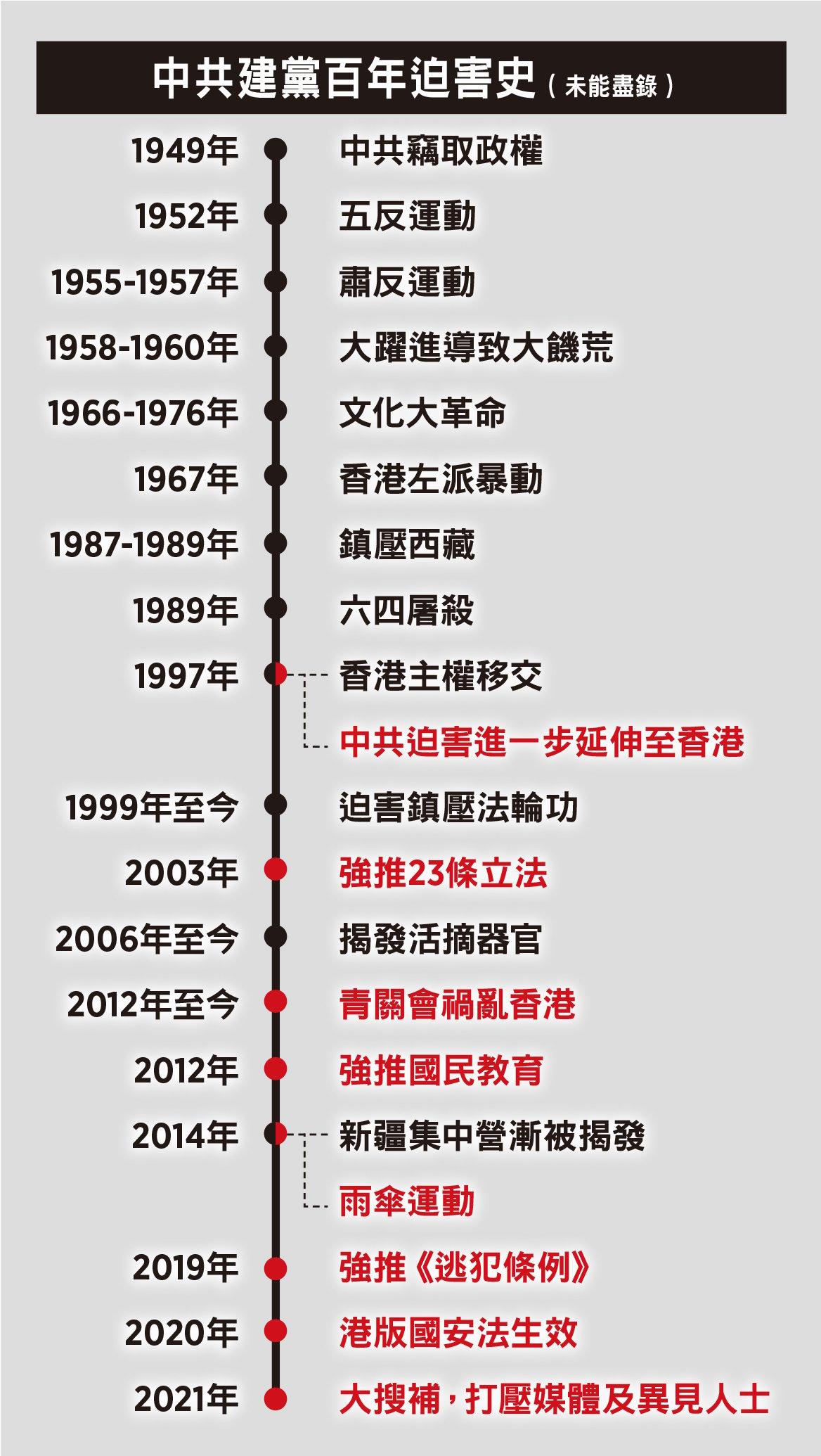 中共建黨百年迫害史 -- 未能盡錄(大紀元製圖)