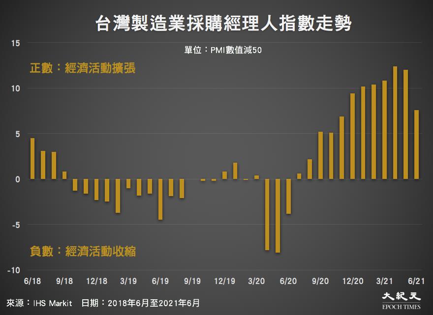 2018年6月至2021年6月,台灣製造業採購經理人指數走勢。(來源:IHS Markit/大紀元製圖)