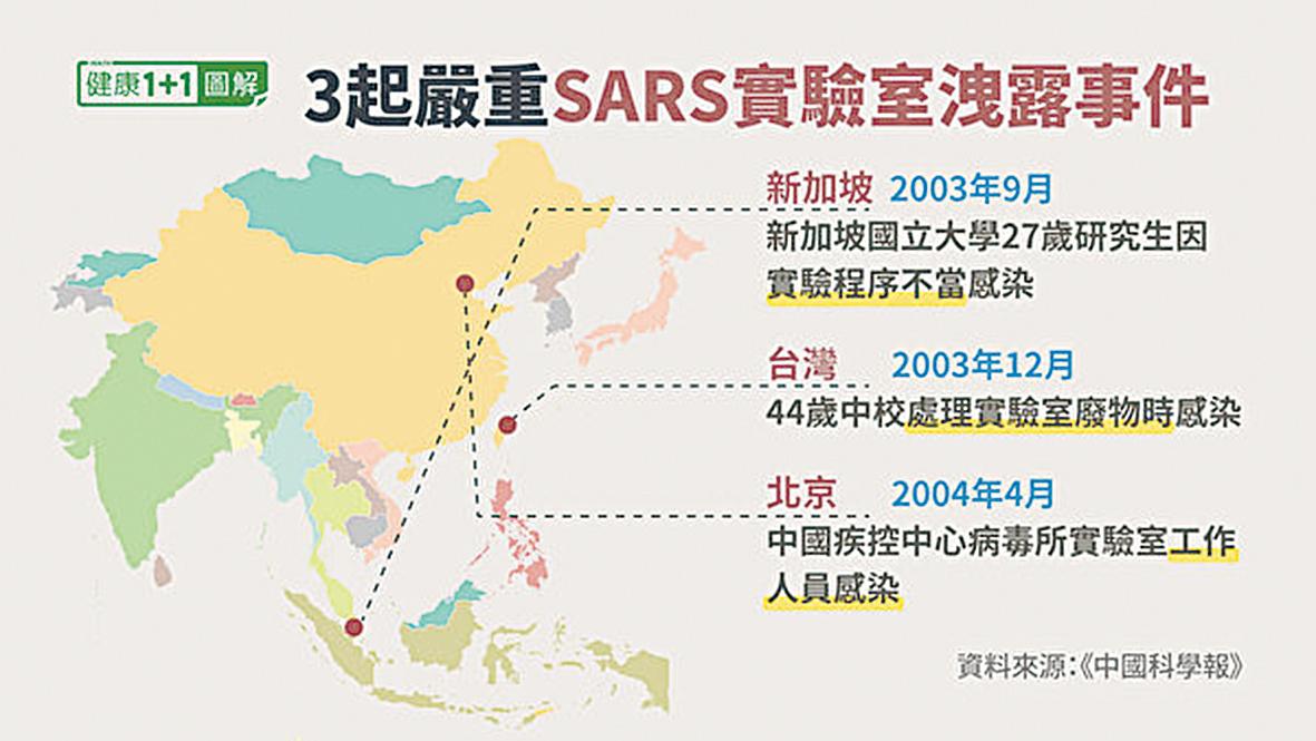 從2003年SARS疫情爆發之後,共發生過3宗嚴重的實驗室SARS病毒感染及外洩事件。(健康1+1/大紀元)