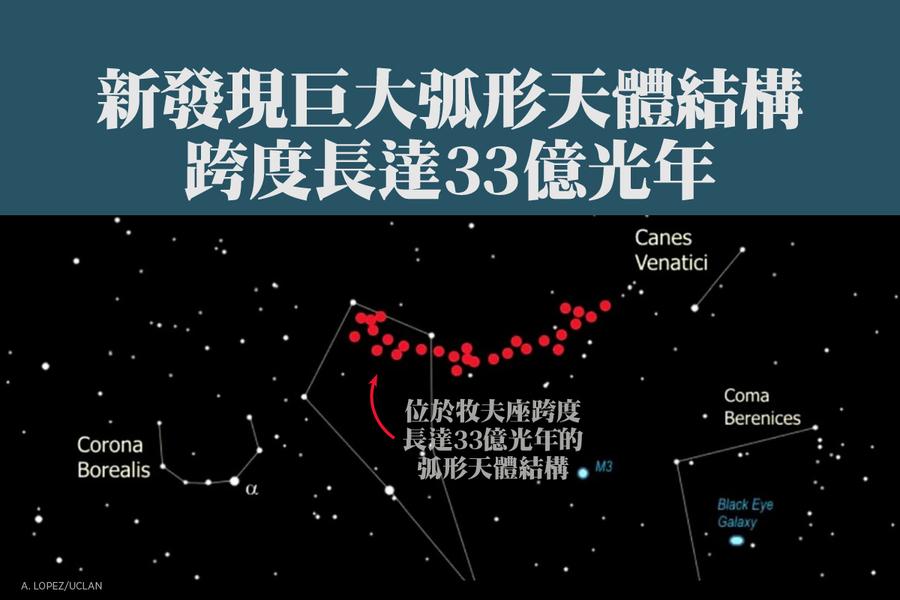 新發現巨大弧形天體結構 跨度長達33億光年