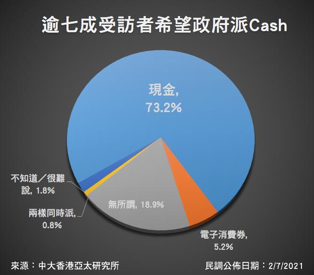 中文大學亞太研究所昨天(2日)公佈,逾七成受訪者希望政府派Cash。(來源:中大香港亞太研究所/大紀元製圖)