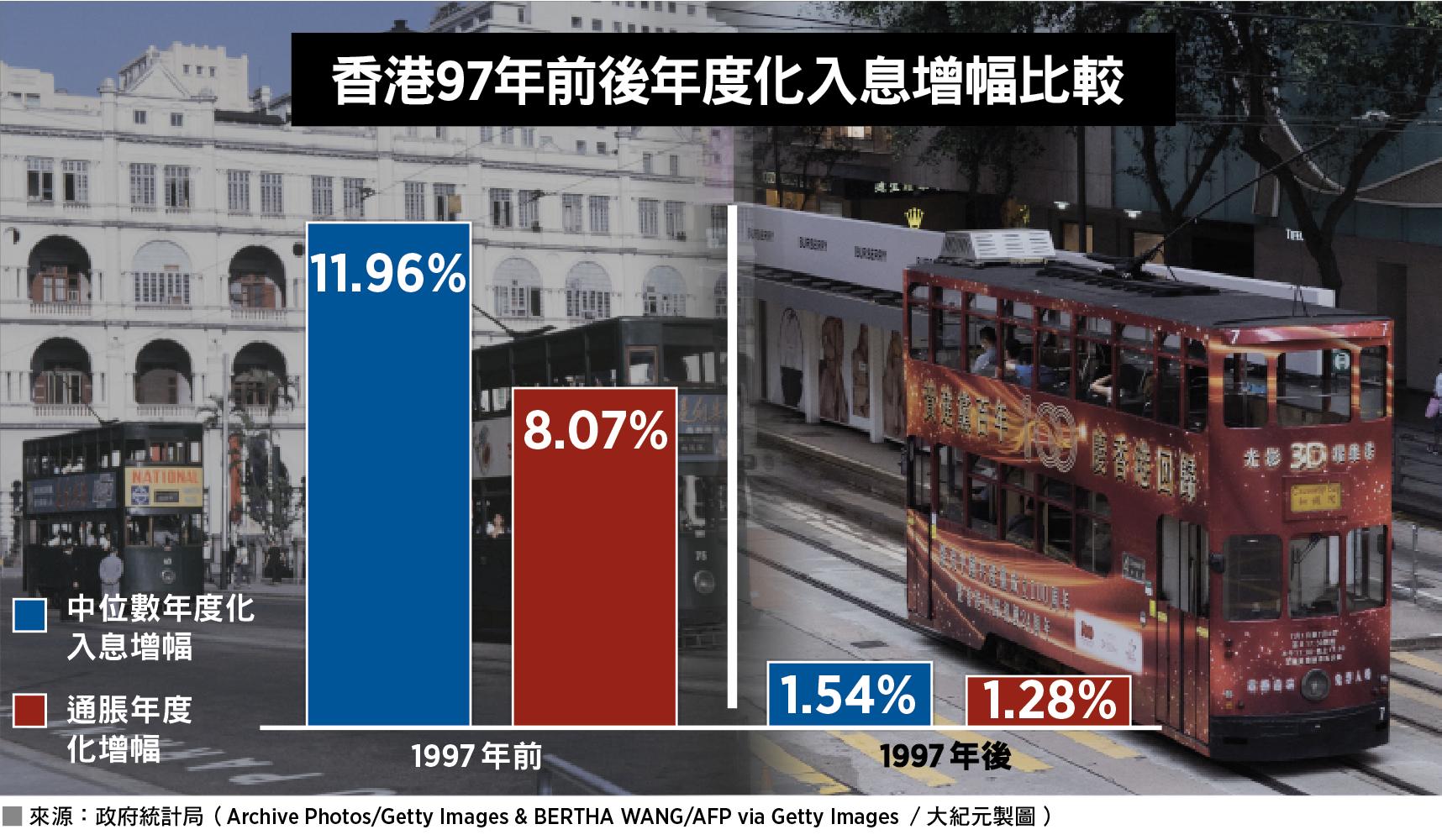 香港97年前後年度化入息增幅比較。來源:政府統計局(Archive Photos/Getty Images & BERTHA WANG/AFP via Getty Images/大紀元製圖)