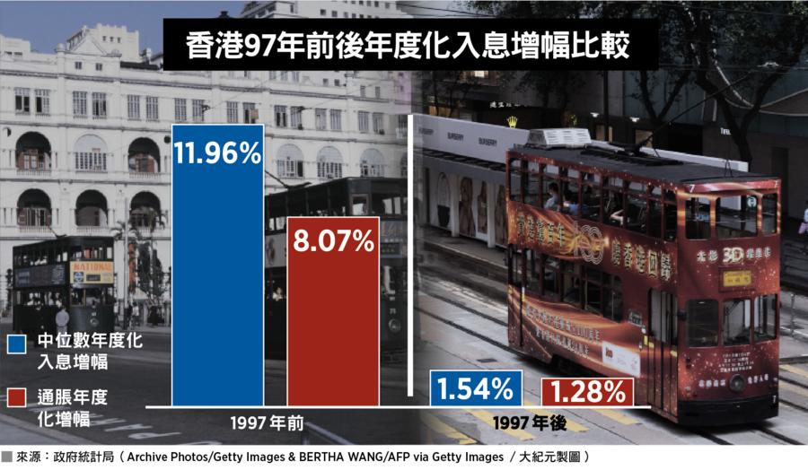 【談股論金】主權移交後港人收入近「零增長」