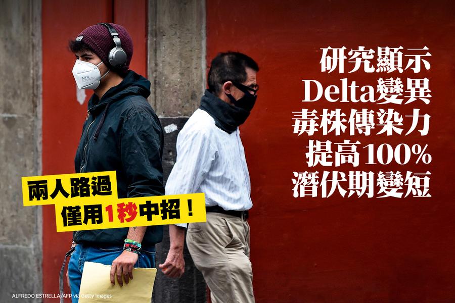 研究顯示Delta變種傳染力增100% 潛伏期變短