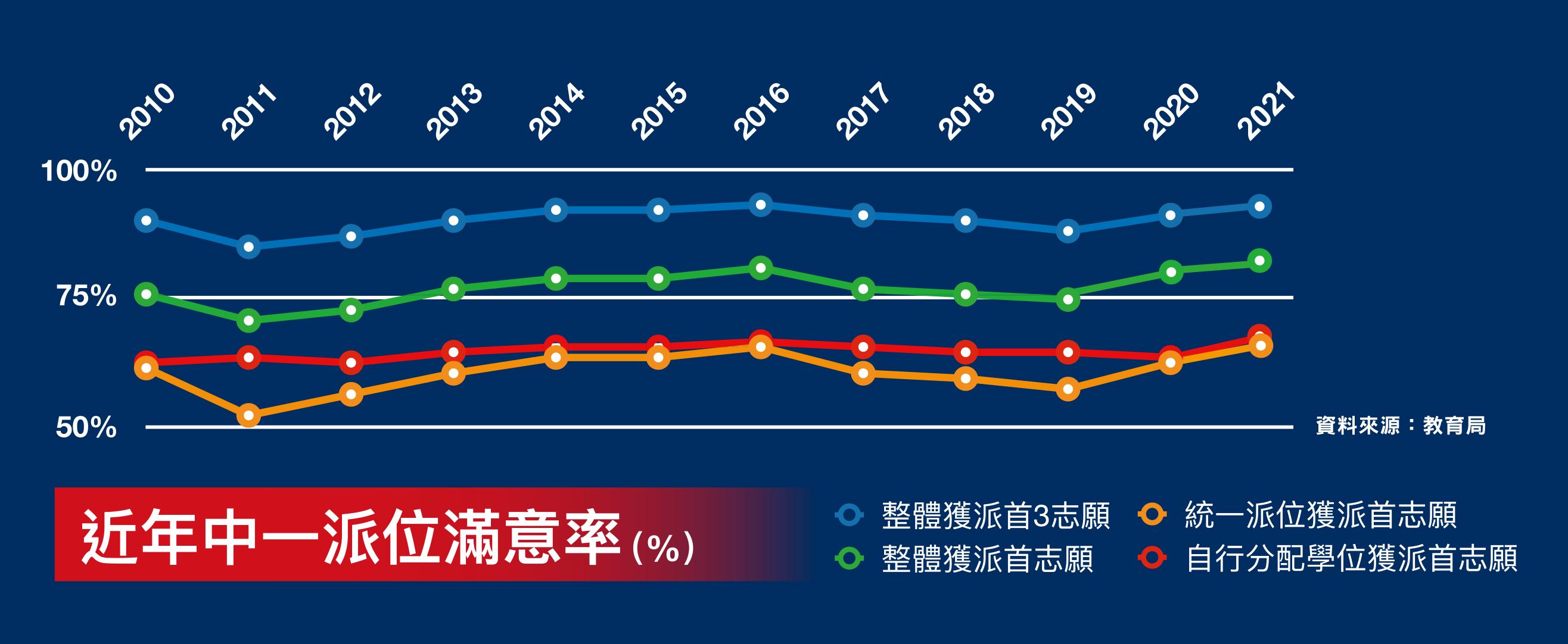 近年中一派位滿意率(資料來源:教育局/大紀元製圖)