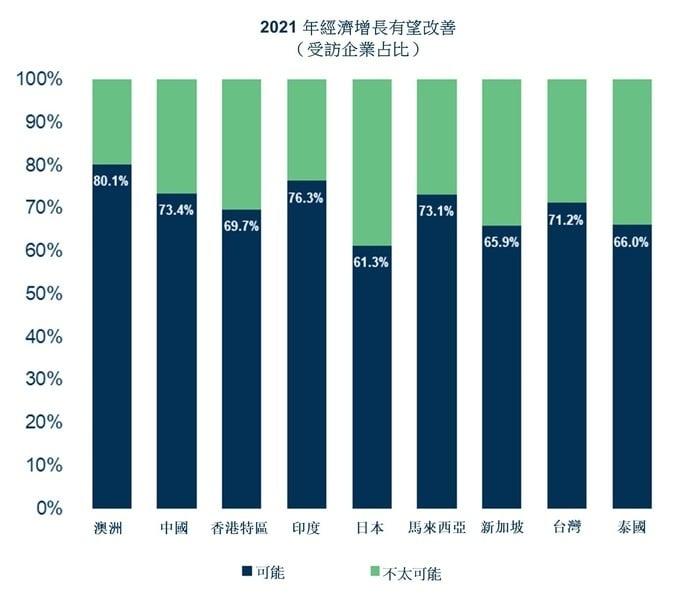 【科法斯調查】亞太區65%企業去年遇逾期付款 前景向好