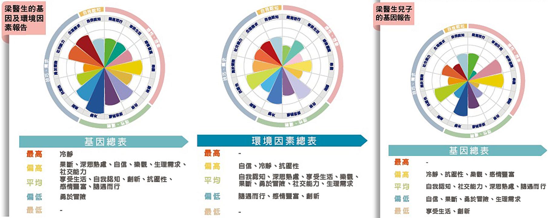梁醫生及兒子的PSYGene心格基因雙環檢測圖(PSYGene提供)