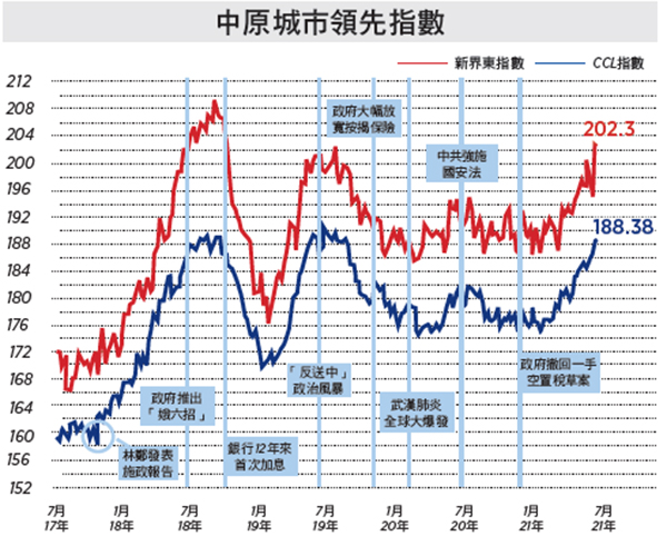 CCL續創22個月新高 非分區指數連升四周 負擔比率愈推愈高的原因