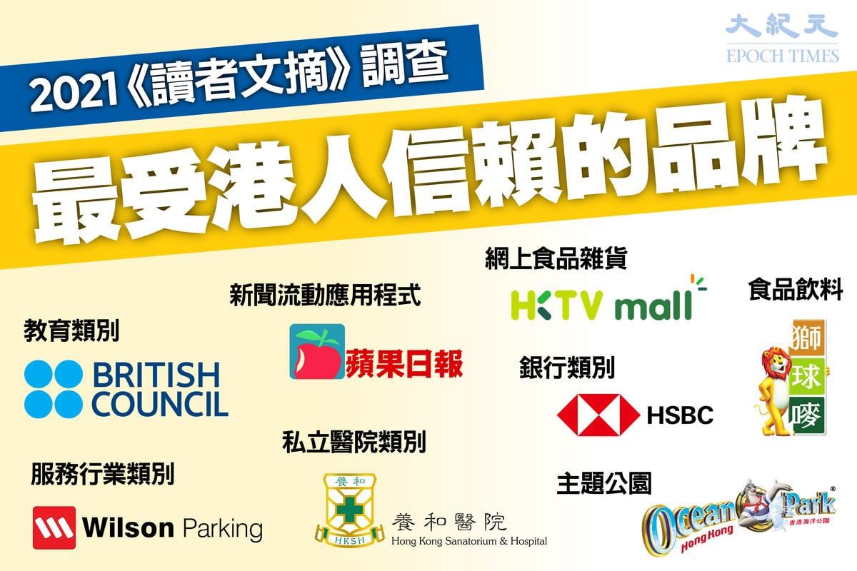 《讀者文摘》於昨(7月9日)公佈2021年度最受香港人信賴的品牌名單,榜上有名的包括養和醫院、英國文化協會、蘋果和獅頭嘜等。(大紀元製圖)