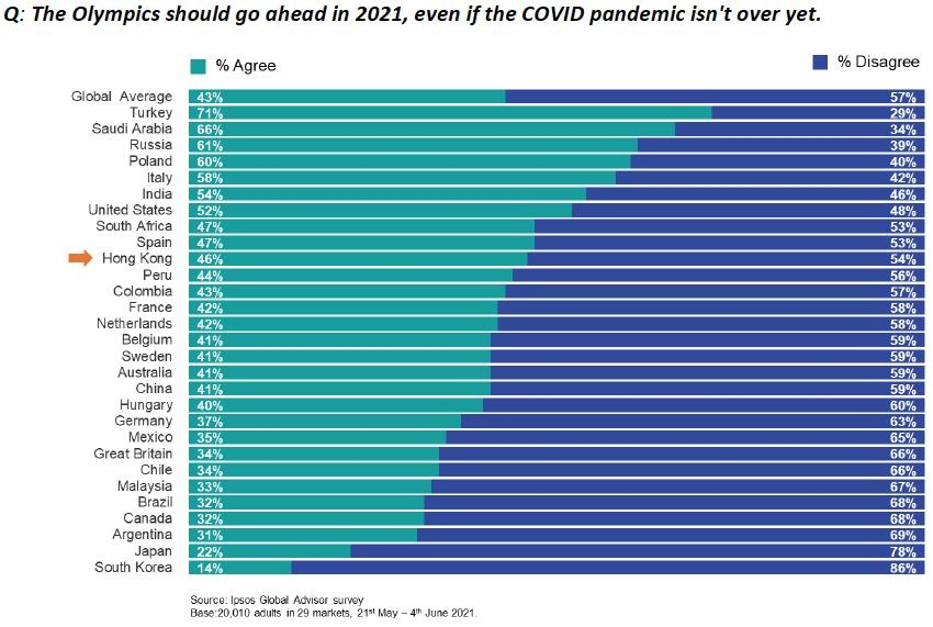 Ipsos調查顯示,全球有43%受訪者贊成舉辦東奧。(Ipsos提供)