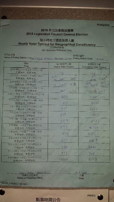 荃灣區的深井天主教小學的選票統計投票人數統計有多個時段的原有數據被刪去,在旁邊寫上新數字。(傳真社)