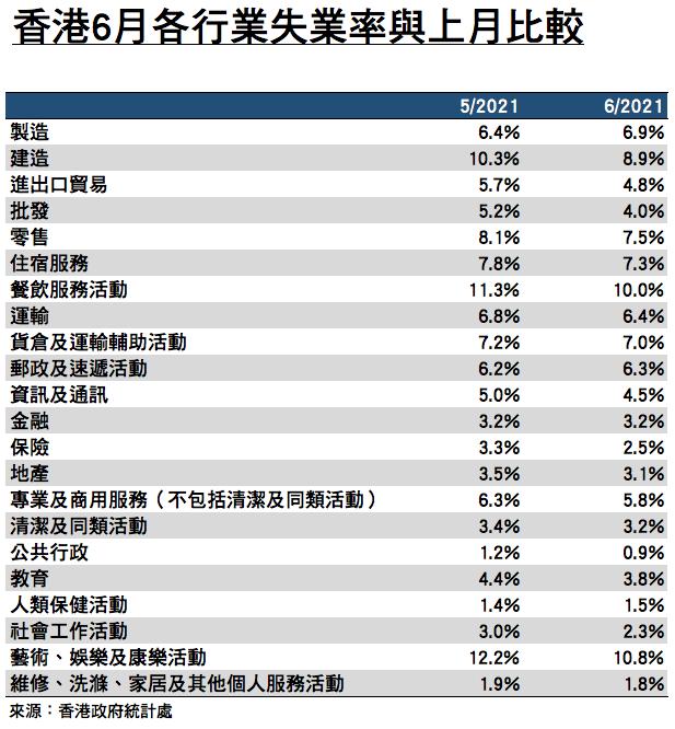 香港2021年6月各行業的失業率與上月比較。(來源:香港政府統計處/大紀元製圖)