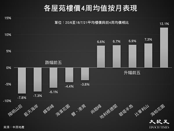 香港樓價按周跌0.52% 新界西跌幅達2.9%