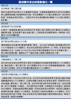 橫洲事件  梁志祥承認提出建四千單位