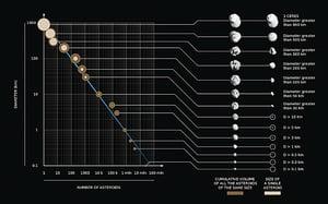小行星可能撞地球
