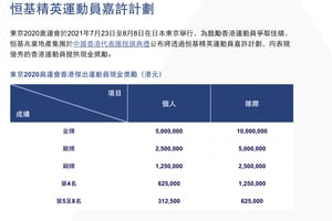 何詩蓓、張家朗分別獲500萬元獎金 恒基稱已送出逾1200萬