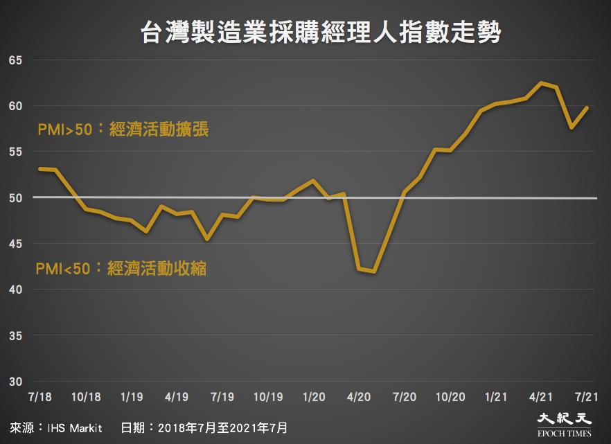 2018年7月至2021年7月,台灣製造業採購經理人指數走勢。(來源:IHS Markit/大紀元製圖)