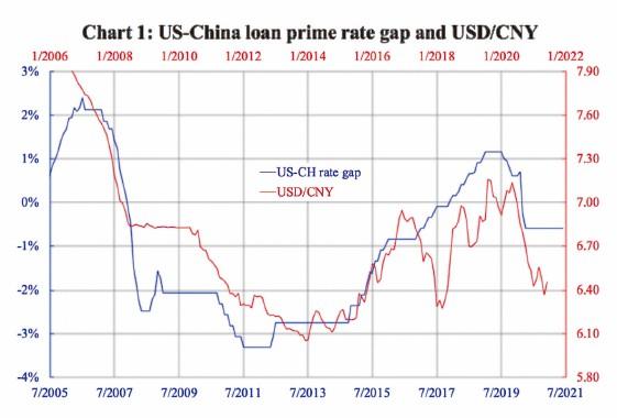 圖表一:美國和中國優惠貸款利率的差異(藍線), 以及美元兌人民幣匯率( 紅線)的歷史變化。