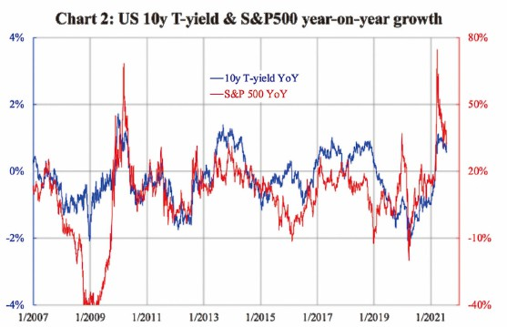 圖表二:美國十年期國債收益(藍線)與標普500指數年 度增長( 紅線)。