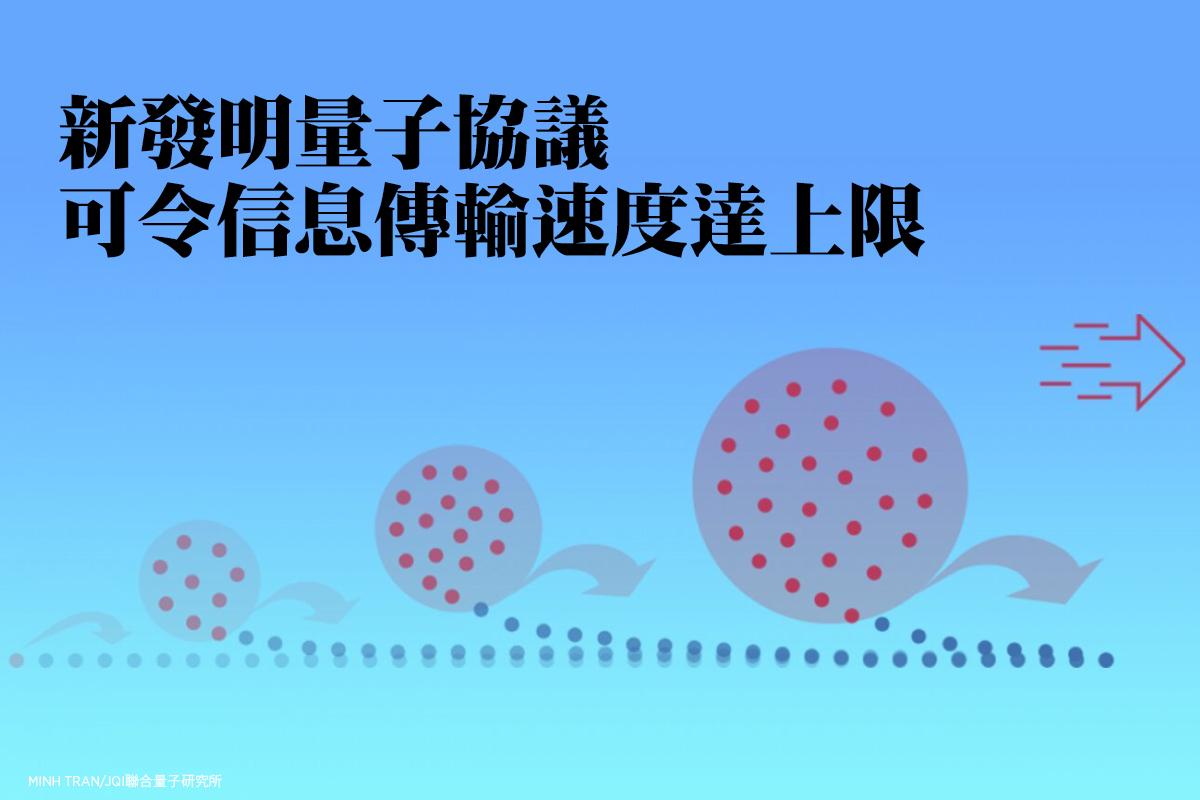 通過量子比特(圖中紅點)之間形成量子糾纏的狀態傳遞信息,新設計利用類似「滾雪球」的機制,讓信息傳遞的速度就像滾雪球一樣越來越快。此位這種機制的示意圖。(Minh Tran/JQI聯合量子研究所)