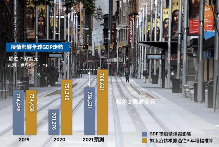 【談股論金】疫災經濟損失最新數字