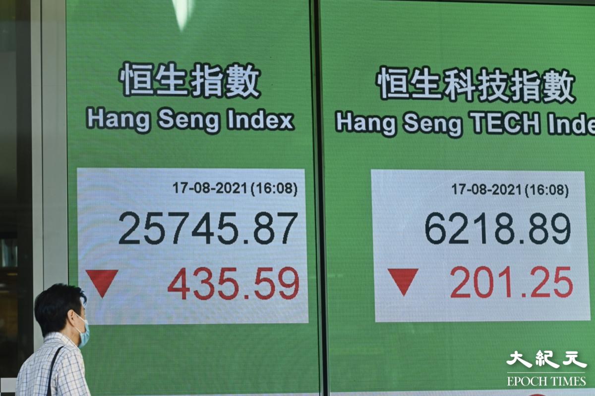 恒指今(8月17日)挫435點,收市報25,745點,騰訊跌4.1%。(宋碧龍/大紀元)